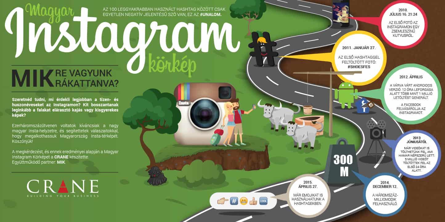Ki használja itthon az Instagramot? Mire? Mikor? – infografika