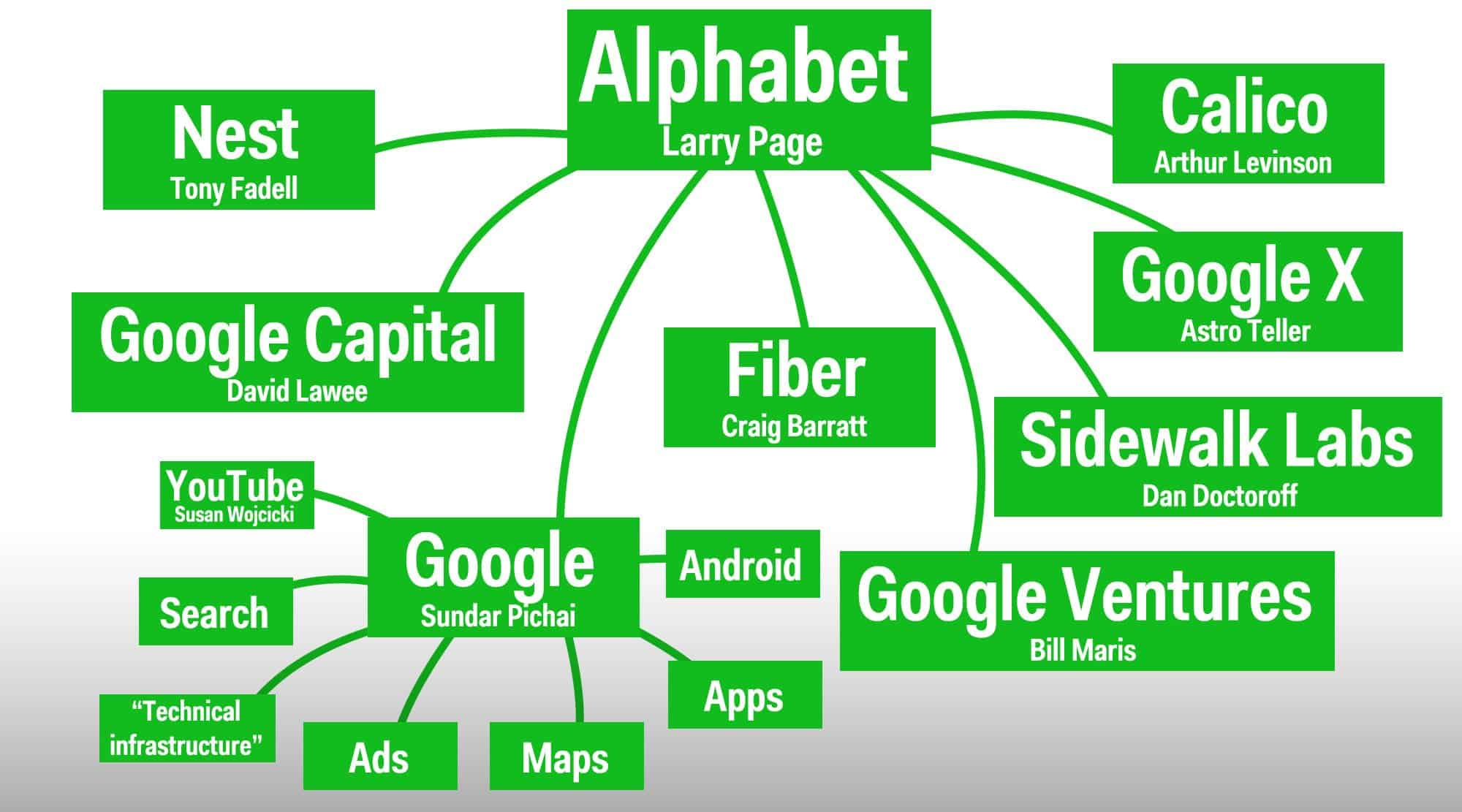 A Google részvényeim mostantól Alphabet névre fognak hallgatni