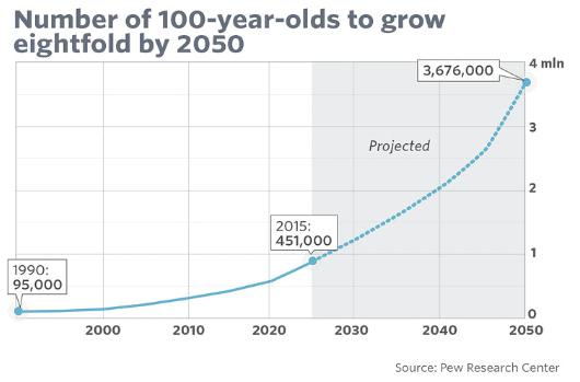 35 év múlva nyolcszor annyi 100 éves ember él majd a világban, mint most