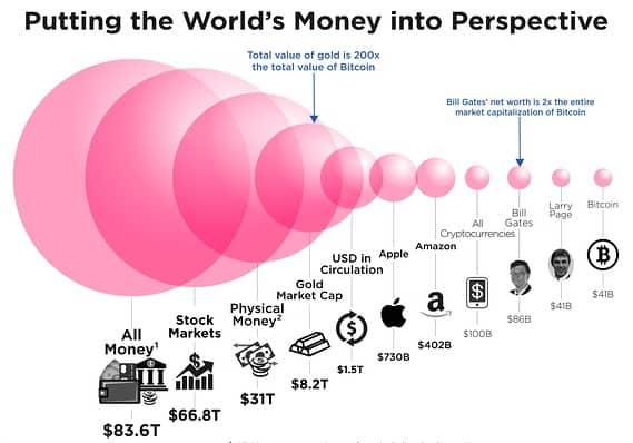 Ezt az ábrát nézd! A bitcoin összértéke összehasonlítva például az arany, az Apple vagy például a részvények összértékével.