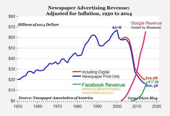 A Google hirdetési bevétele egy évben annyi, mint a 2000-es évben az egész print média iparágnak (utóbbi ekkor volt a csúcson)