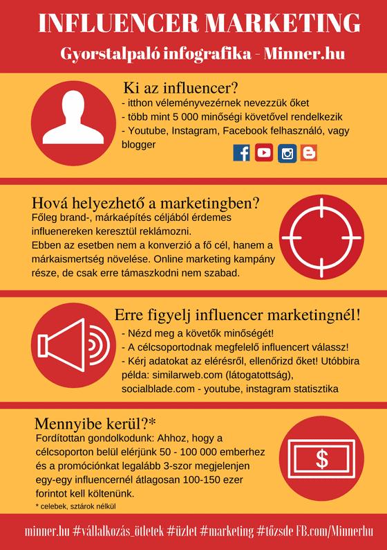 Influencer infografika