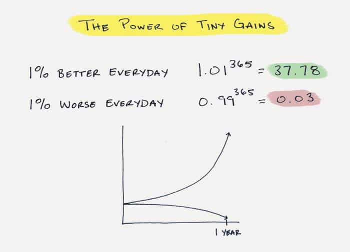 Hogyan kell értelmezni ezt a képet? Vagyis a napi 1%-os javulás, pozitív változás már elég a sikerhez?