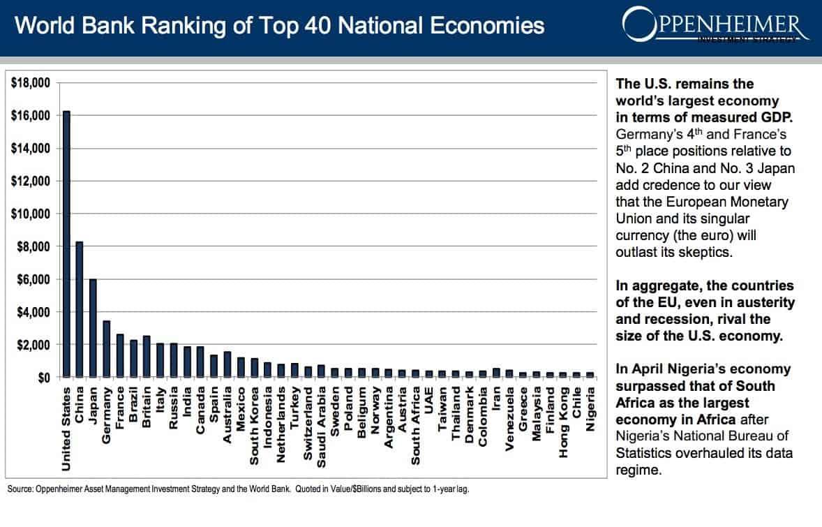 A legjobban teljesítő 40 gazdaság a világon