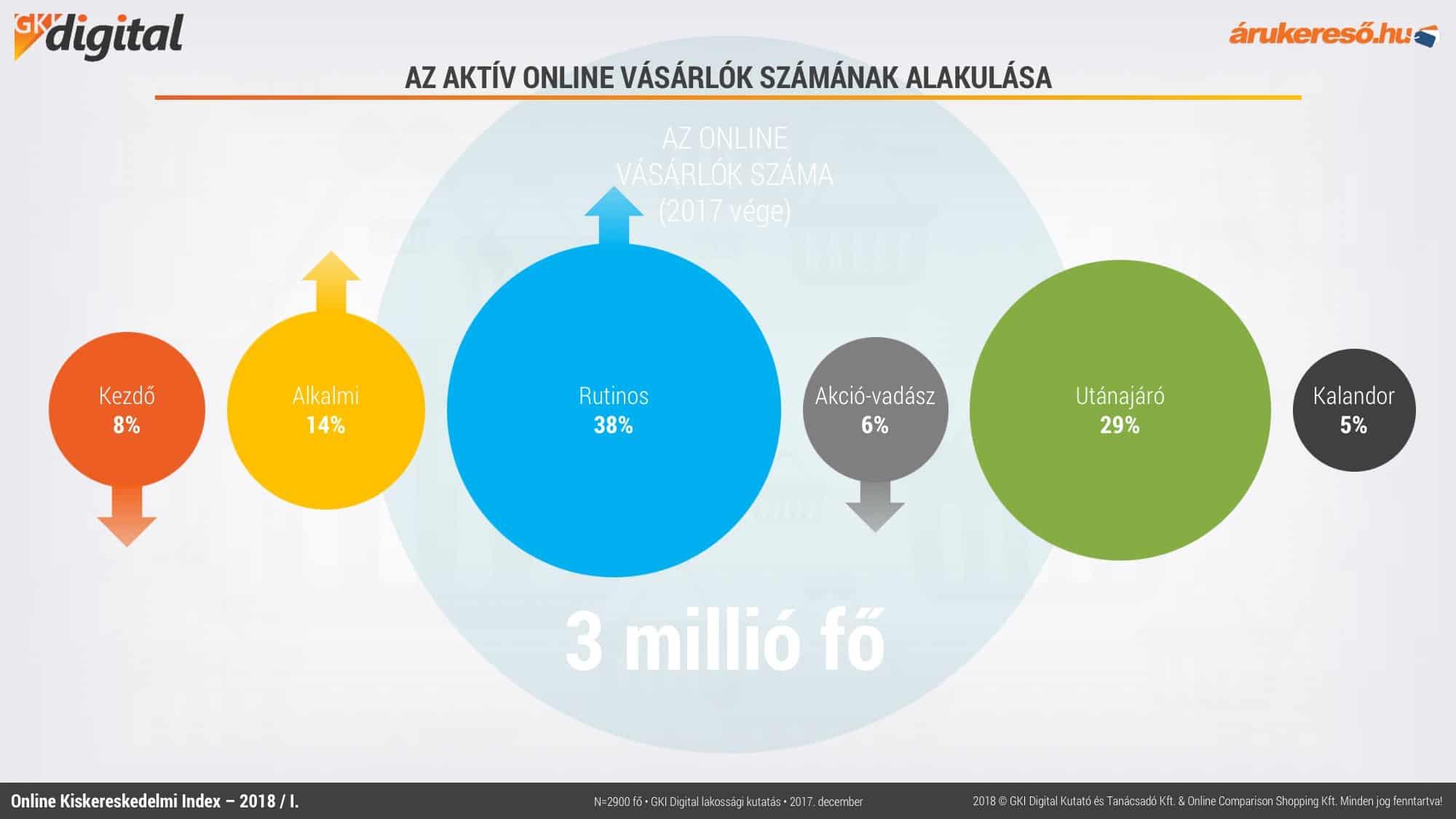az internetes kereskedelem az)