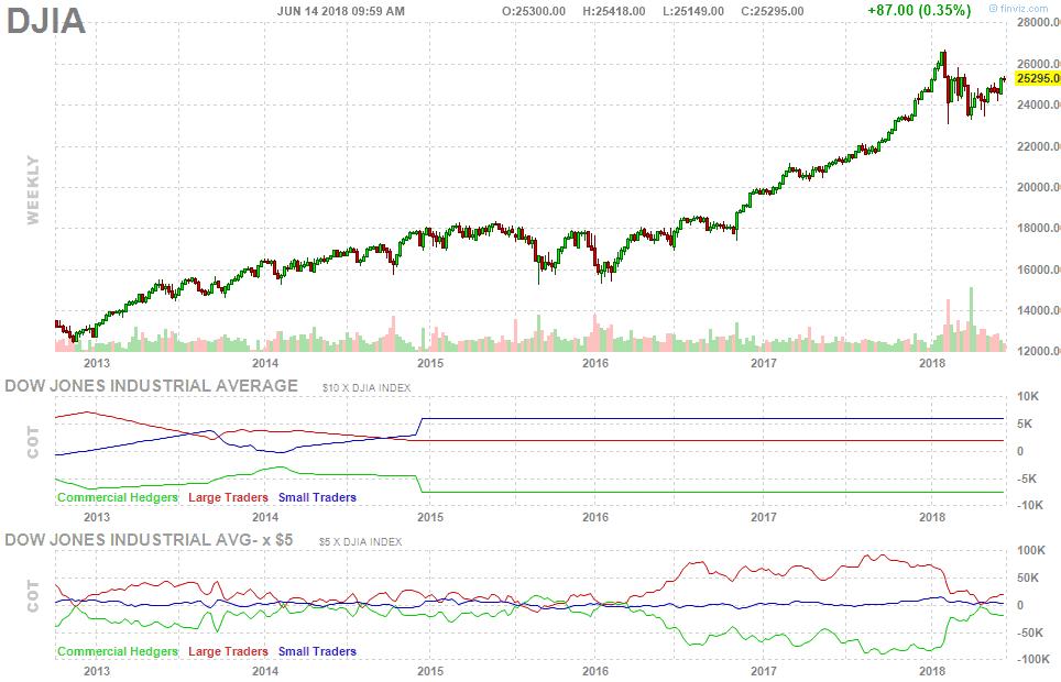 Dow Jones index árfolyam - finviz.com
