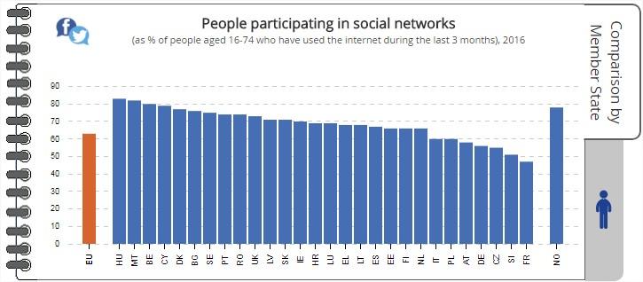 Forrás: Eurostat - 2017-es adat