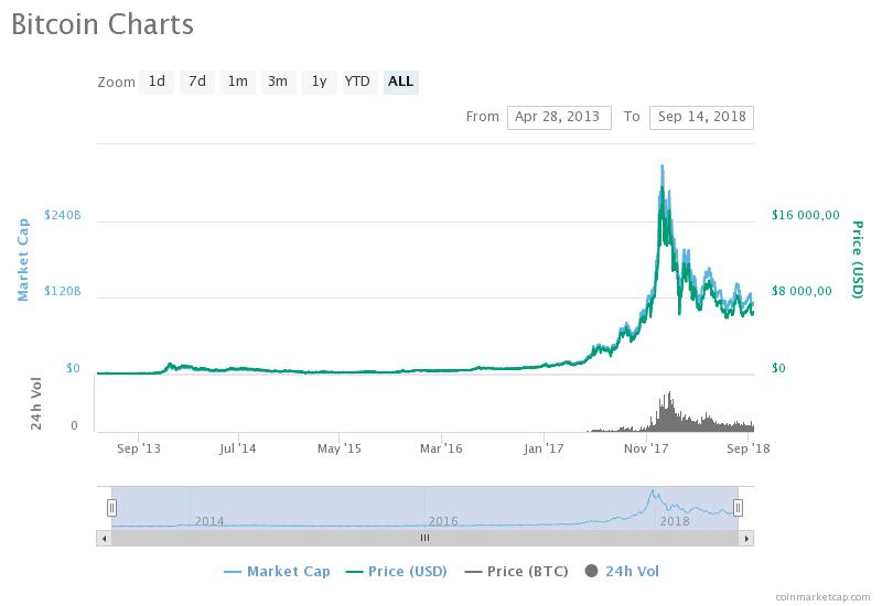 építsd meg saját bitcoin exchange weboldalát)
