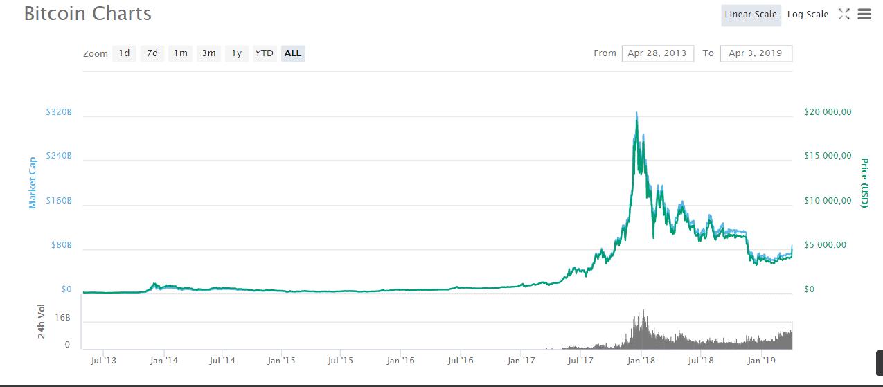 bitcoin kereset havonta