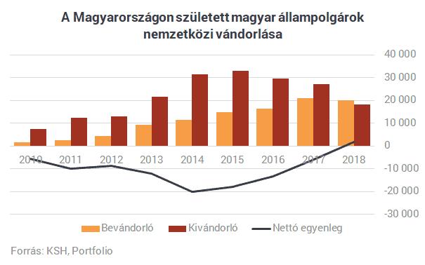 KSH Bevándorlási és kivándorlási statisztika Magyarország